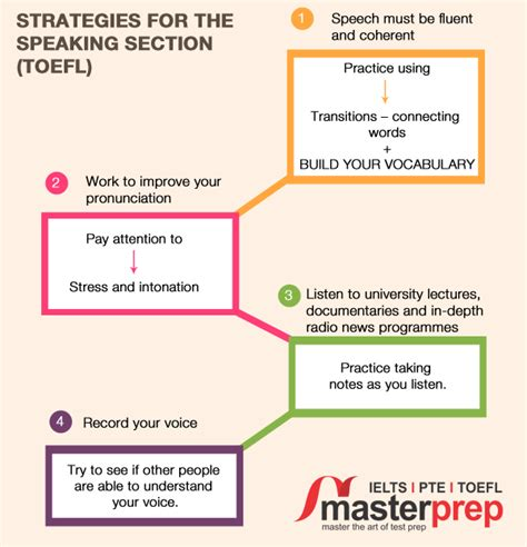 toefl speaking section strategies for the speaking section toefl