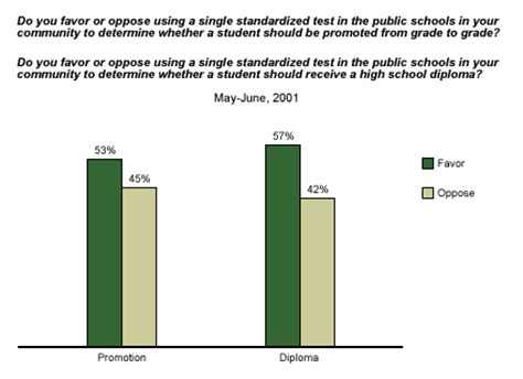 how to measure the accomplishment of the student dr ir standardized testing and school improvement