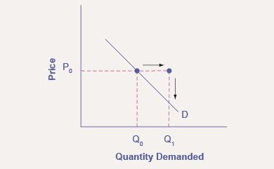 3.2 shifts in demand and supply for goods and services