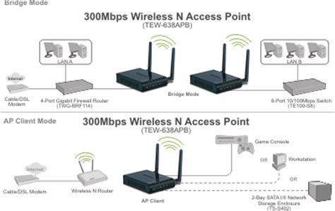 n300 wireless access point trendnet tew 638apb