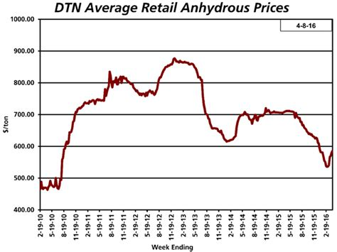 National Average Anhydrous Prices Turned The Corner In Average Prices For Words