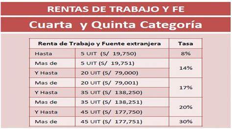 tasas calculo renta cuarta categoria 2015 retenciones de rentas de quinta categoria 2016 tasas