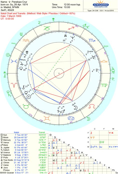 astrology tom cruise date of birth 19620703 astrology love famous couples the jupiter of penelope