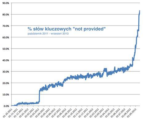 not provided not provided słowa kluczowe google analytics