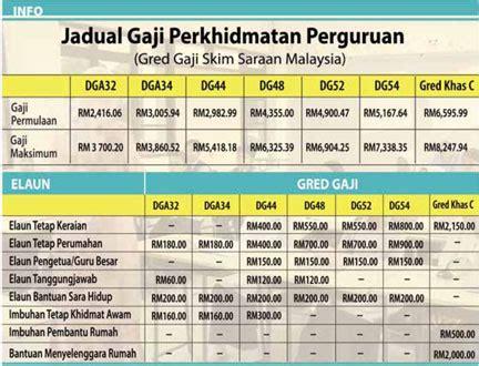 slip gaji pegawai kerajaan harian semekta may 2011