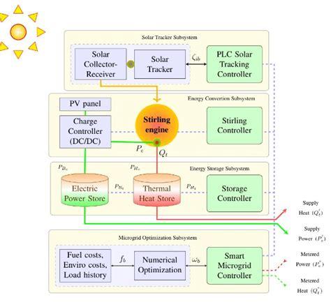 solar design diagram free wiring diagrams