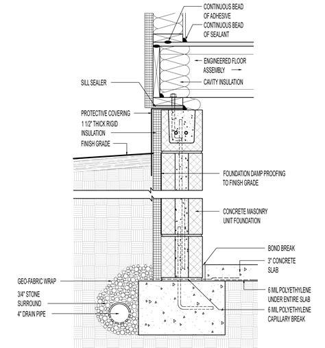 foam footings greenbuildingadvisor