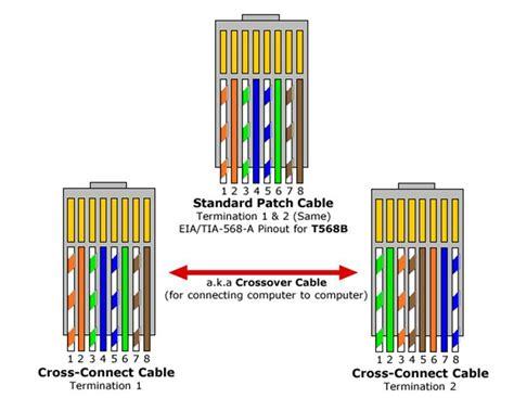 network crossover cable wiring diagram crossover network cable wiring diagram cat 5e crossover cable diagram elsavadorla