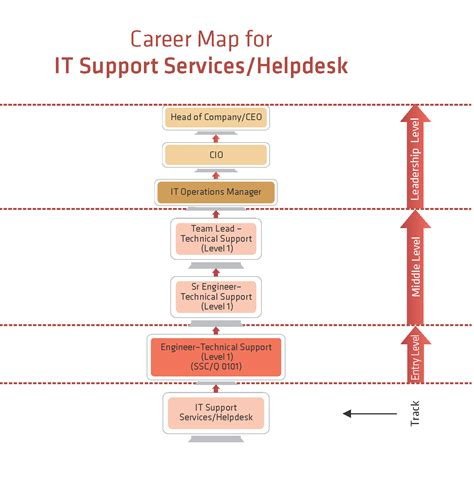 It Help Desk Support Services by It Support Services Help Desk Ssc