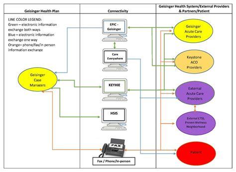 epic workflow epic workflow diagram wiring diagram schemes