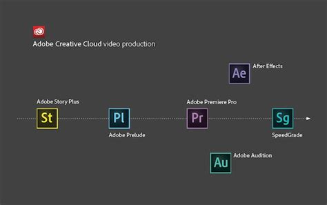 adobe creative cloud workflow learn about the whole adobe filmmaking workflow creative