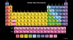 color periodic chart