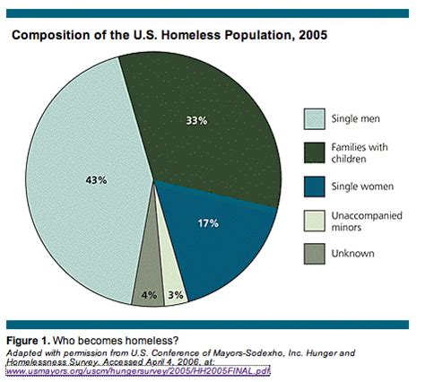 ten surprising facts about the homeless in the us