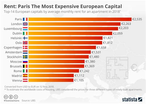 chart ranking the world s most valuable nation brands chart rent the most expensive european capital statista