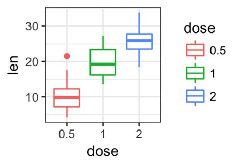 ggplot theme for publication ggplot2 easy way to change graphical parameters