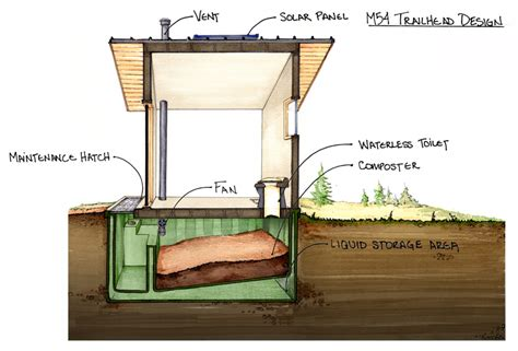Tiny Homes Designs by Going Off Grid In The 21st Century Putting The Pieces