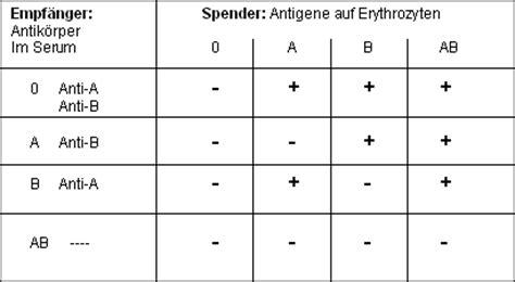 blutgruppen tabelle genetik vererbung blutgruppen beim menschen
