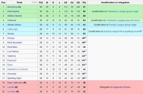 la liga table 2015 16