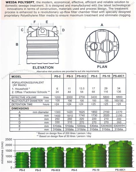 New Build Homes Interior Design Polysept Septic Tank Product Features Specifications