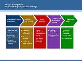 change strategy template analysis strategic organizational change