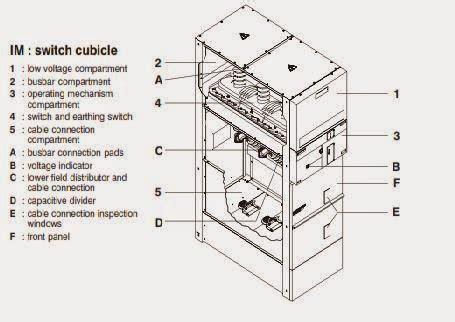 Sm6 Incoming Lbs Type Dm1a spesifikasi cubicle schneider incoming cubicle tm