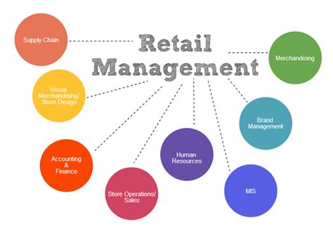 Mba In Operations And Supply Chain Management by Which Is Best For A Better Career Retail Management Vs