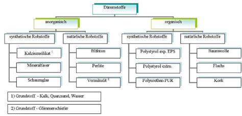 Welche D Mmstoffe Gibt Es 5133 by D 228 Mmstoffe Dachdeckerwiki