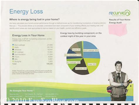 home energy audits home energy assessments