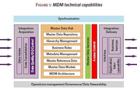 oracle mdm tutorial buyer s guide choosing and understanding mdm software