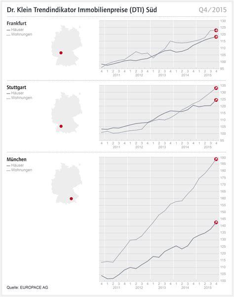 Online Drucken München by Dti S 195 188 D Immobilienpreise In M 195 188 Nchen Legen Weiter Zu