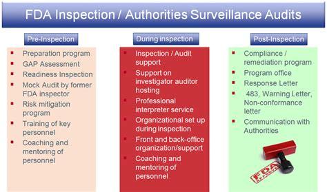 Commitment Letter For Risk Management Plan Fda Fda Inspections International Authority Audits Boenigk Consulting Gmbh