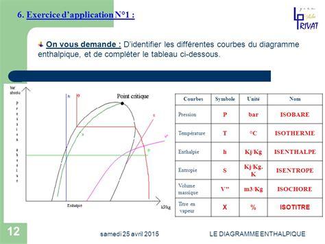exercice sur le diagramme enthalpique diagramme enthalpique ppt t 233 l 233 charger