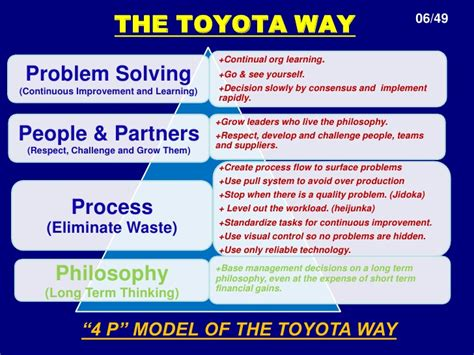 Toyota Management System Toyota By Pdream S