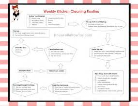 Search results for restaurant kitchen cleaning checklist template