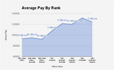 Average Salary Of Officer by Officer Gross Pay Statistics Geoff Gariepy S