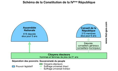 constitution de la rpublique 2247160506 analyse du sch 233 ma de la constitution de la iv 232 me r 233 publique