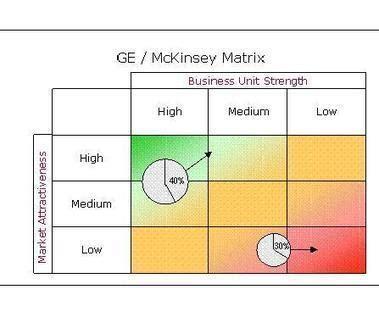 Does Mckinsey Support Mba by Ge Mckinsey Matrix Modern Management Techniqu