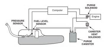 Gmc sierra trailer wiring diagram as well silverado brake controller