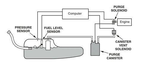p0449 buick rendezvous p0496 evaporative emission evap system high purge