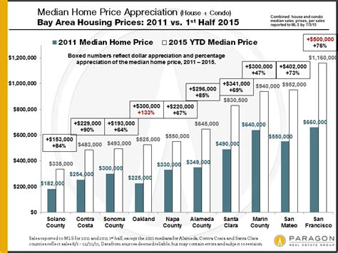 2015 mid year san francisco real estate report paragon