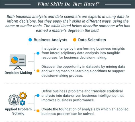 Mba In Business Intelligence Analytics by Mba Vs Ms Business Analytics Vs Ms Data Science Tips For