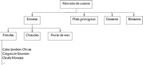 hierarchie cuisine rubriques et articles glasnost