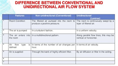 difference between vertical and horizontal layers design and operation of clean room ppt manik