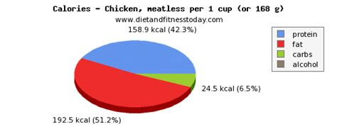 protein grams in chicken protein in chicken per 100g diet and fitness today