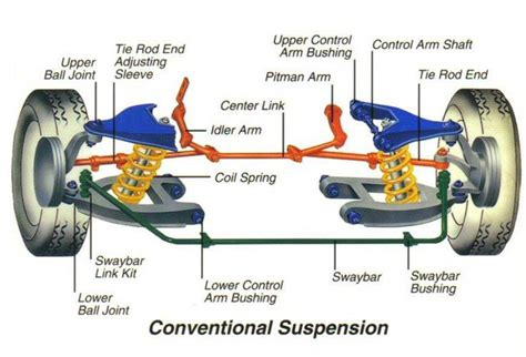car suspension parts names best reference for engineering students chassis frame and