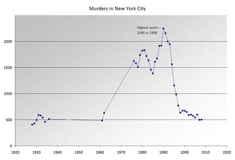 map of new york city crime rates new york city murder rate has been on a downward trend