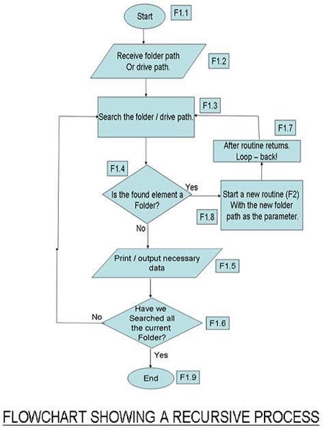 flowchart for recursive function recursion in computer science part 1 codeproject