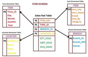 What Is A Fact Table by Database Difference Between Fact Table And Dimension