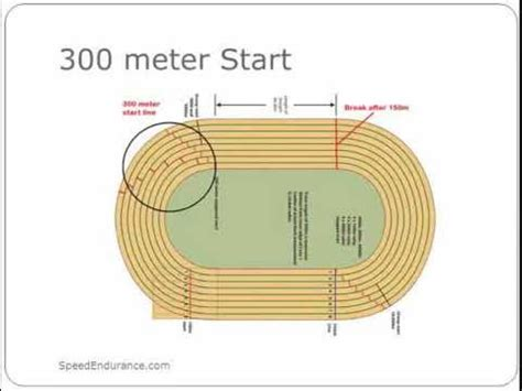 how to run the indoor 300 or 400 meters