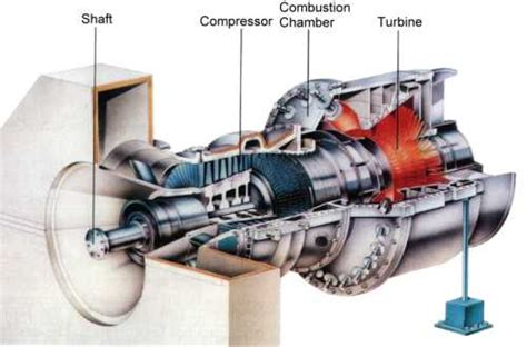 gas turbine for power generation introduction
